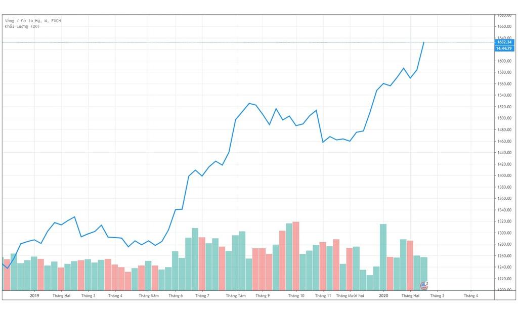 Diễn biến giá vàng thế giới từ đầu năm 2019 đến nay. Nguồn: Vntradingview.